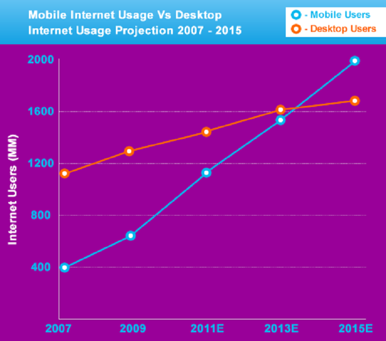 Mobile Internet Usage vs Desktop