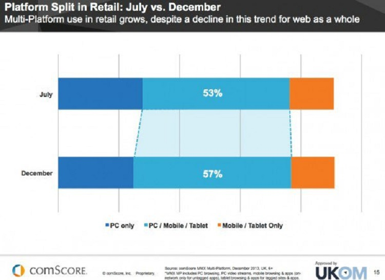 Platform Split in Retail